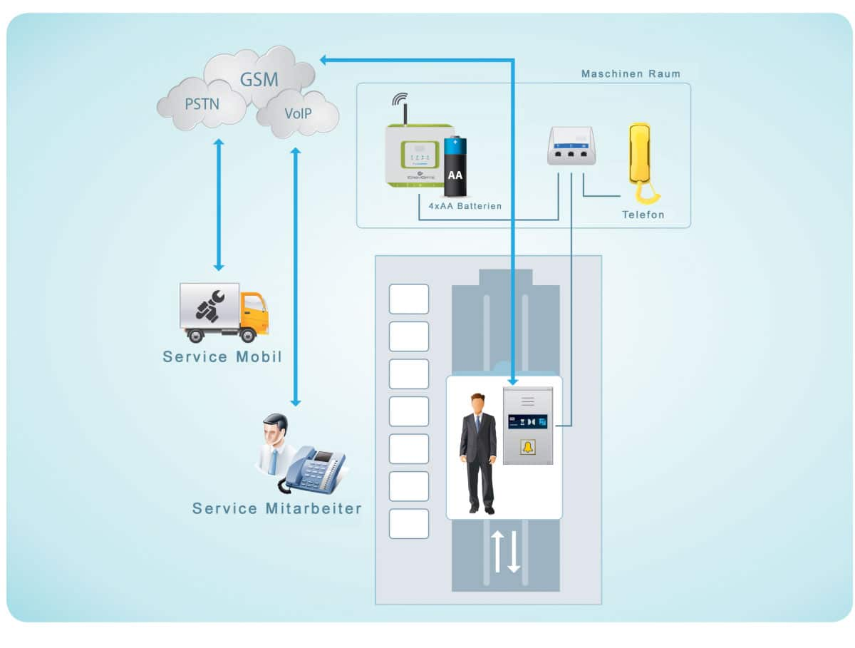 Notrufsystem Funktionskette Aufzug Aufzugsnotrufsystem
